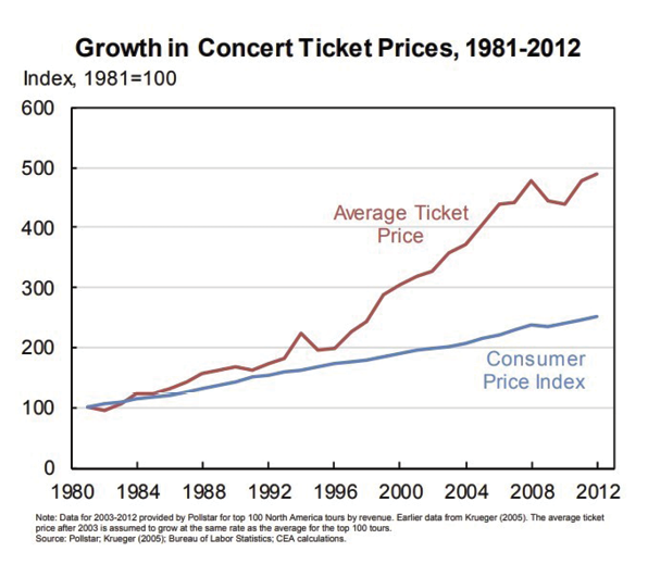 Internet Technology and Its Role in the Price of Concert Tickets